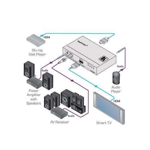 Kramer Embebedor/De-embebedor de Audio HDMI - FC-69
