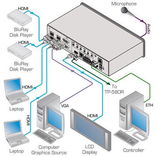 Kramer Selector de Presentación Compacto 6 Entradas VP-440