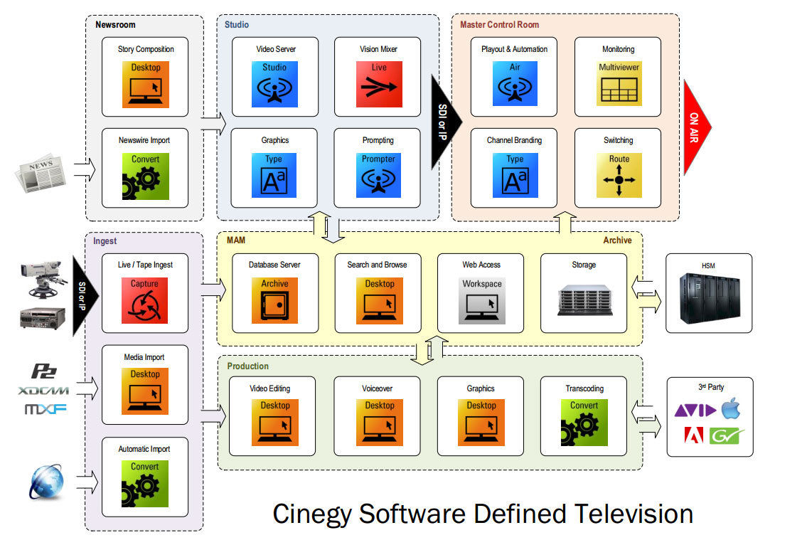 Cinegy Software Defined TV