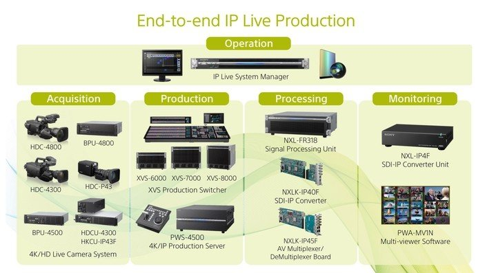 End to end IP production