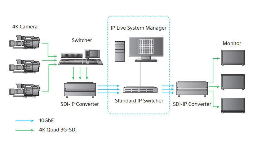 Esquema de producción en vivo Sony IP