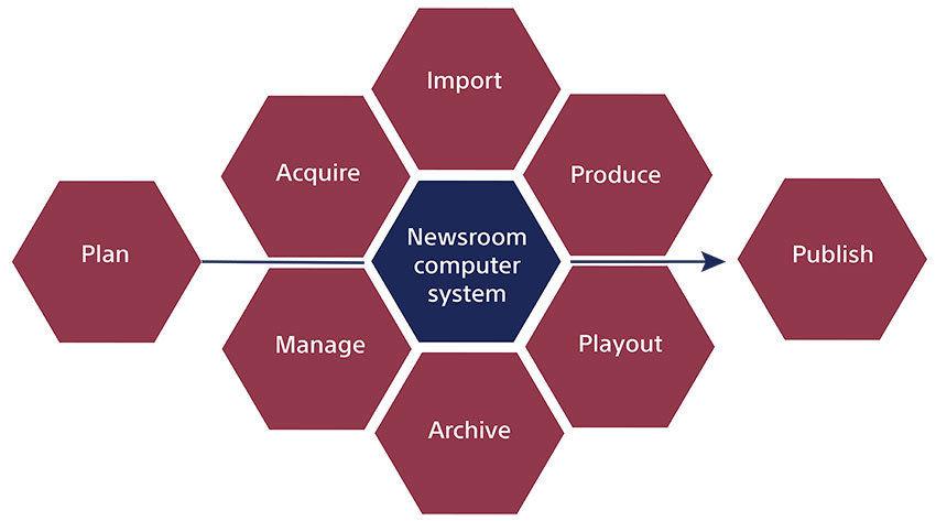 Diagrama Media Backbone Sony