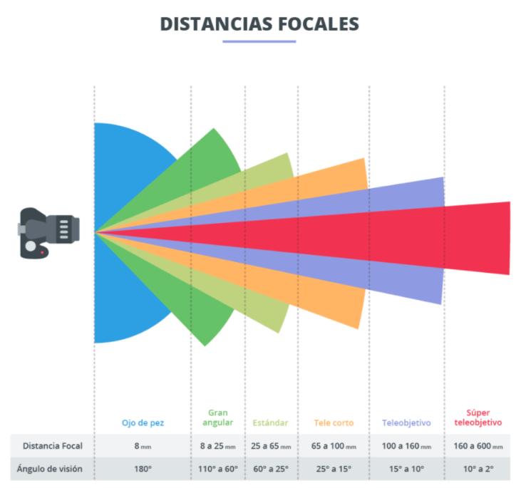 lentes y objetivos